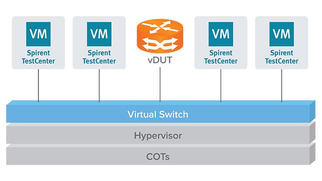 Виртуальные генераторы трафика TestCenter Virtual, развёрнутые в виртуальной среде для тестирования виртуальной сетевой функции (vDUT)
