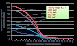 Зависимость пропускной способности Wi-Fi от количества пользователей и размера пакетов