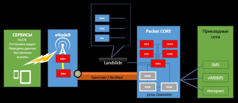 Зонды Landslide для активного мониторинга мобильной сети