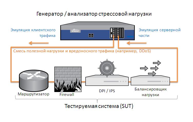 Генерация атак DDoS на стенде Spirent