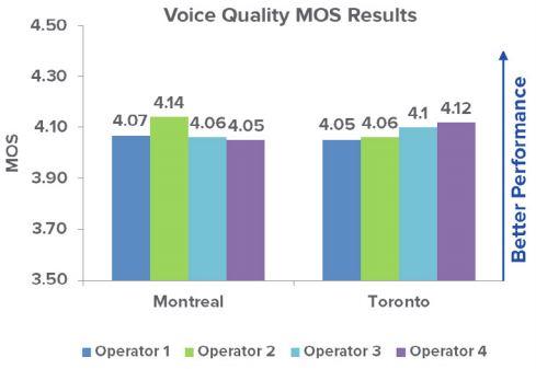 Оценка качества речи на мобильных устройствах