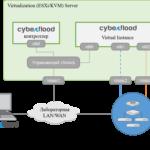 CyberFlood Virtual - виртуальный генератор трафика и кибератак