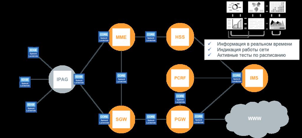 Система активного мониторинга мобильной сети