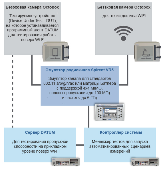 Система автоматизированного тестирования устройств WiFi