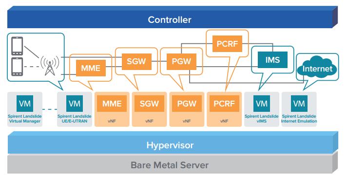 Виртуальный генератор трафика Landslide Virtual для нагрузочного тестирования vEPC