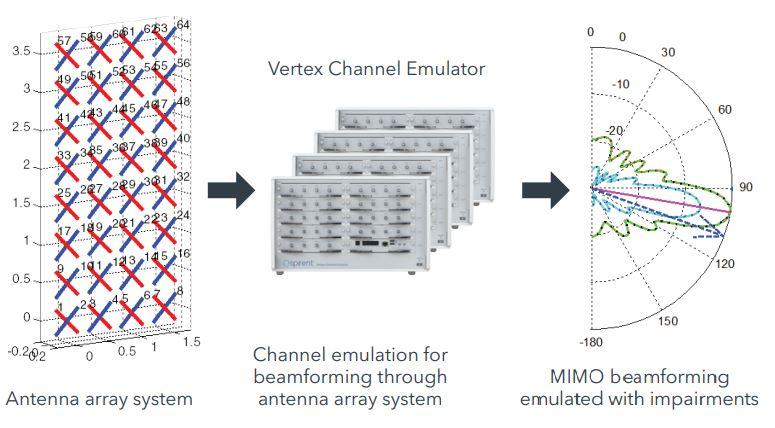 MIMO Beamforming