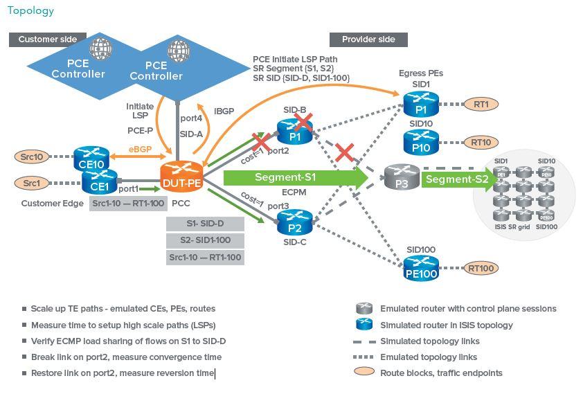 нагрузочное тестирование сетей SDN
