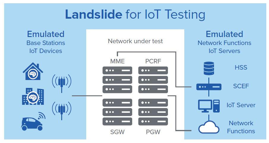 Стрессовое тестирование мобильной сети - эмуляция трафика IoT
