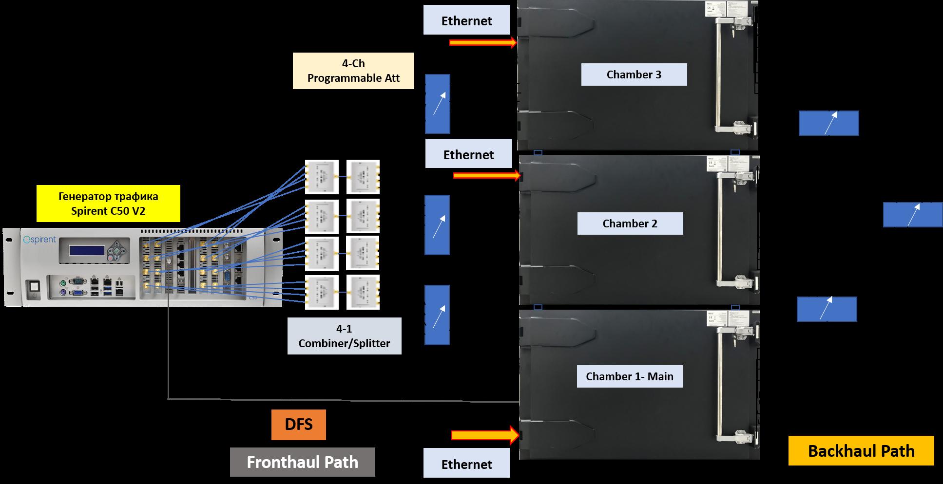 Нагрузочное тестирование WiFi6 с применением трёх безэховых камер и генератора трафика Spirent C50