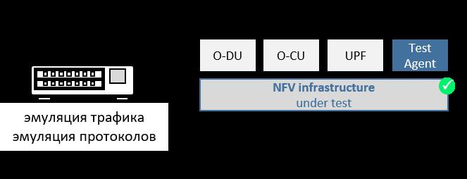 Нагрузочное тестирование облачной инфраструктуры для сетей 5G