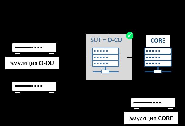 Нагрузочное тестирование O-RAN central unit (O-CU)