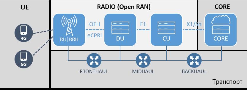 Общая схема Open RAN