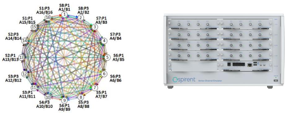 Эмуляция радиоканалов ячеистой сети с 16 вершинами